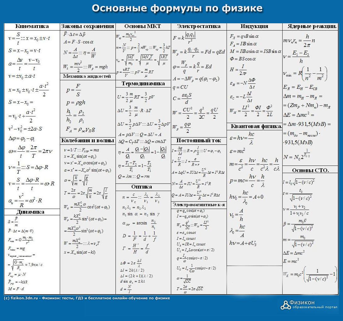 Физические формулы, шпаргалка